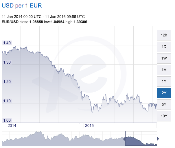 From http://www.xe.com/currencycharts/?from=EUR&to=USD&view=2Y